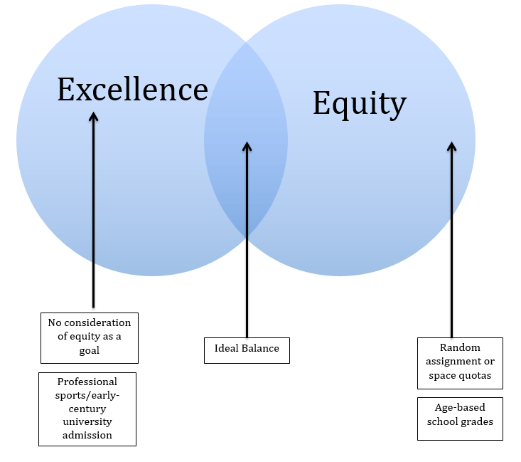 Discrimination In Gifted Education Must >> Balancing Excellence And Equity The Twenty First Century Struggle